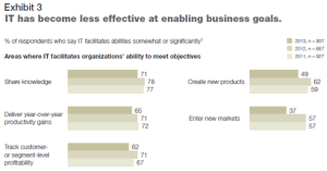 IT, Business Exec Gulf Widens, McKinsey Says